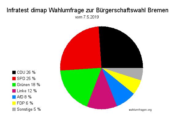 Aktuelle Infratest dimap Wahlumfrage zur Bürgerschafts 2019 in Bremen - Stand 07.05.2019