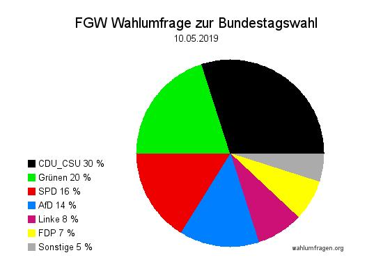 Neue Forschungsgruppe Wahlen Wahlprognose zur Bundestagswahl vom 10. Mai 2019.