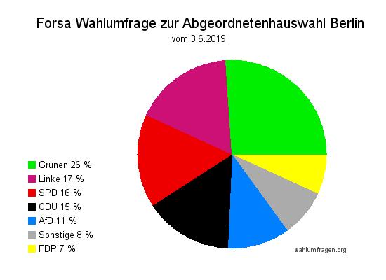 Neue Forsa Wahlumfrage zur Abgeordnetenhauswahl in Berlin vom 03.06.2019