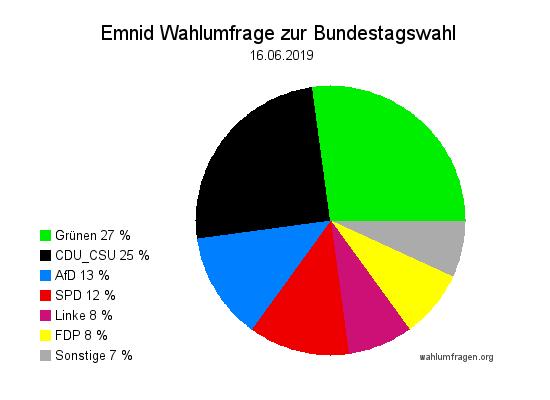 Neue Emnid Wahlumfrage / Wahlprognose zur Bundestagswahl vom 16. Juni 2019.