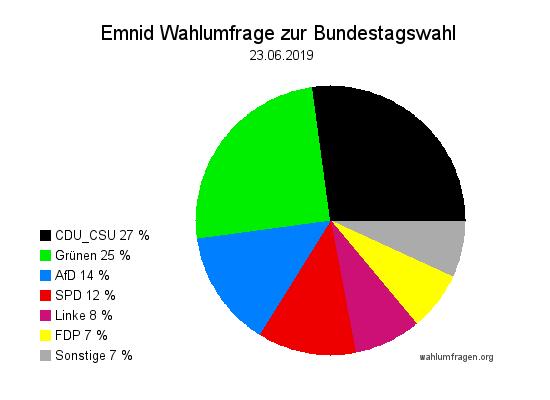 Neue Emnid Wahlumfrage / Wahlprognose zur Bundestagswahl vom 23. Juni 2019.