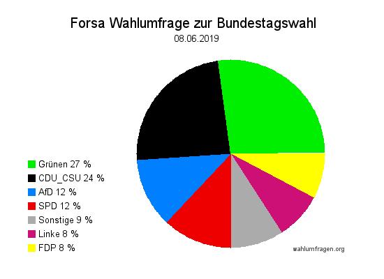 Neue Forsa Wahltrend / Wahlumfrage zur Bundestagswahl vom 08. Juni 2019.