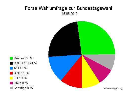 Neue Forsa Wahltrend / Wahlumfrage zur Bundestagswahl vom 16. Juni 2019.