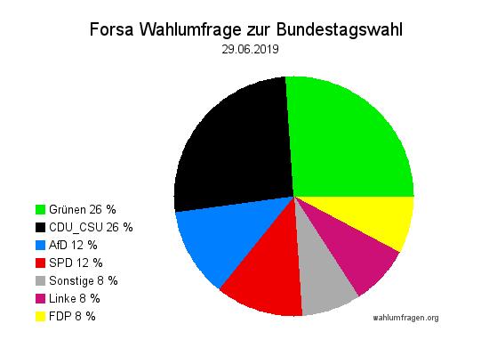 Neue Forsa Wahltrend / Wahlumfrage zur Bundestagswahl vom 29. Juni 2019.
