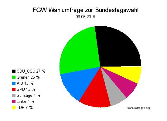 Neue Forschungsgruppe Wahlen Wahlprognose zur Bundestagswahl vom 06. Juni 2019.