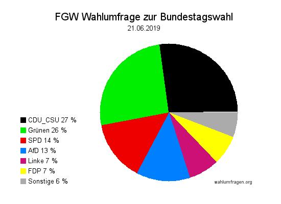 Neue Forschungsgruppe Wahlen Wahlprognose zur Bundestagswahl vom 21. Juni 2019.