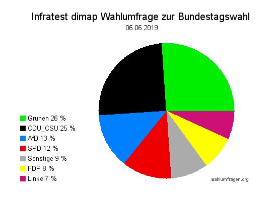 Neue Infratest dimap Wahlumfrage zur Bundestagswahl – 06. Juni 2019