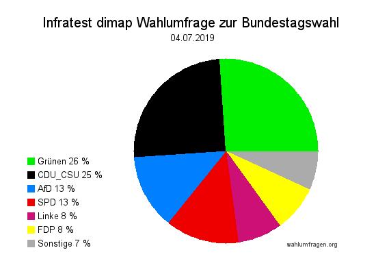 Neue Infratest dimap Wahlumfrage zur Bundestagswahl – 04. Juli 2019
