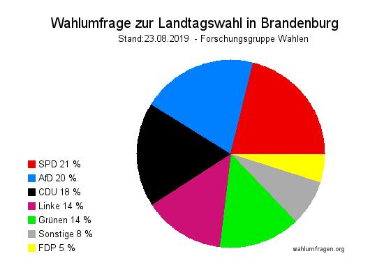 Aktuelle Forschungsgruppe Wahlen Wahlumfrage zur Landtagswahl in Brandenburg vom 23. August 2019