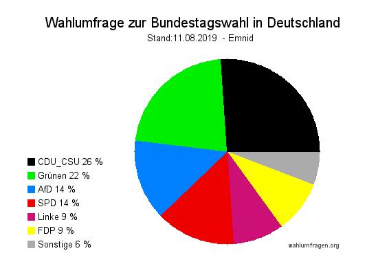 Aktuelle Emnid Wahlumfrage / Wahlprognose zur Bundestagswahl vom 11. August 2019.