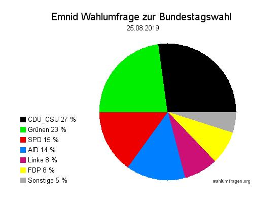 Aktuelle Emnid Wahlumfrage zur Bundestagswahl in Deutschland vom 25. August 2019