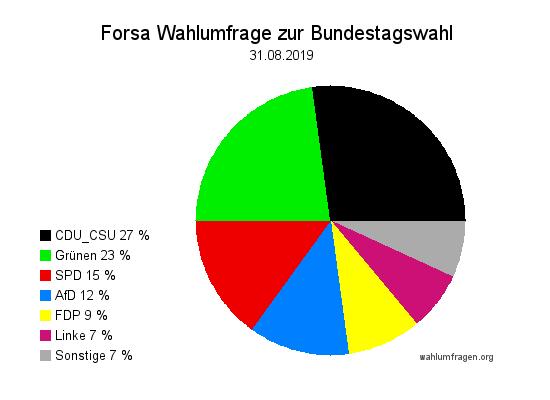 Aktuelle Forsa Wahltrend / Wahlumfrage zur Bundestagswahl vom 31. August 2019.