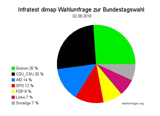 Neue Infratest dimap Wahlumfrage zur Bundestagswahl – 02. August 2019