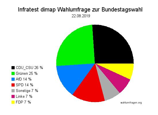 Neue Infratest dimap Wahlumfrage zur Bundestagswahl – 22. August 2019