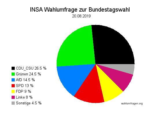 Aktuelle INSA Wahlumfrage / Wahlprognose zur Bundestagswahl vom 20. August 2019.