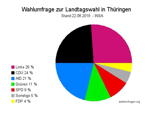 Aktuelle INSA Wahlprognose zur Landtagswahl 2019 in Thüringen vom 22. August 2019