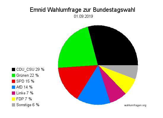 Aktuelle Emnid Wahlumfrage / Sonntagsfrage zur Bundestagswahl vom 01. September 2019