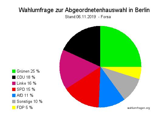 Neue Forsa Wahlumfrage zur Abgeordnetenhauswahl in Berlin vom 06.11.2019