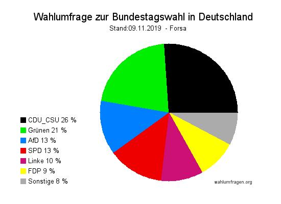 Aktuelle Forsa Wahltrend / Wahlumfrage zur Bundestagswahl vom 09. November 2019.