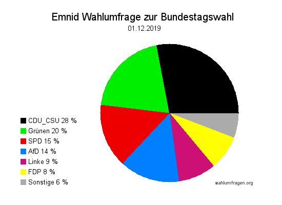 Aktuelle Emnid Wahlumfrage / Sonntagsfrage zur Bundestagswahl vom 01. Dezember 2019
