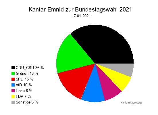 Aktuelle Kantar Emnid Wahlumfrage / Sonntagsfrage zur Bundestagswahl vom 17. Januar 2021