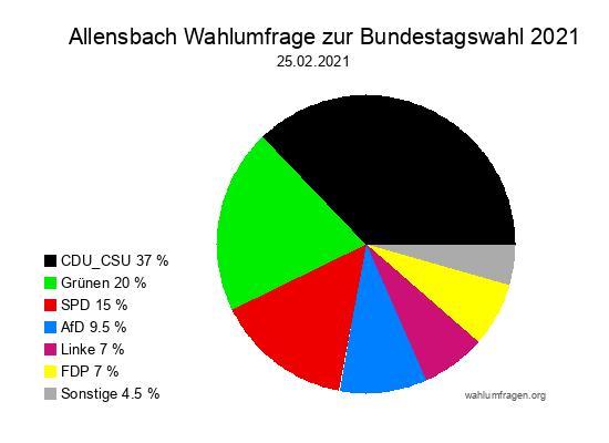 Neue Allensbach Wahlumfrage zur Bundestagswahl 2021 - Stand: 25.02.2021