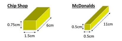 Compare surface area to volume ratio of thick versus thin chips