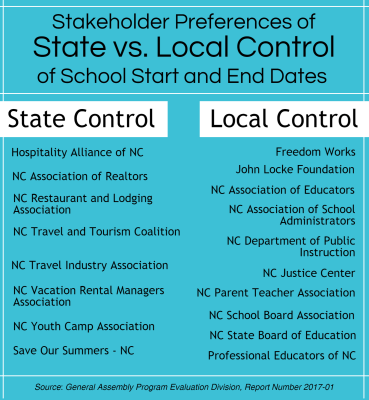 Stakeholder Preferences of State vs. Local Control of School Start and End Dates