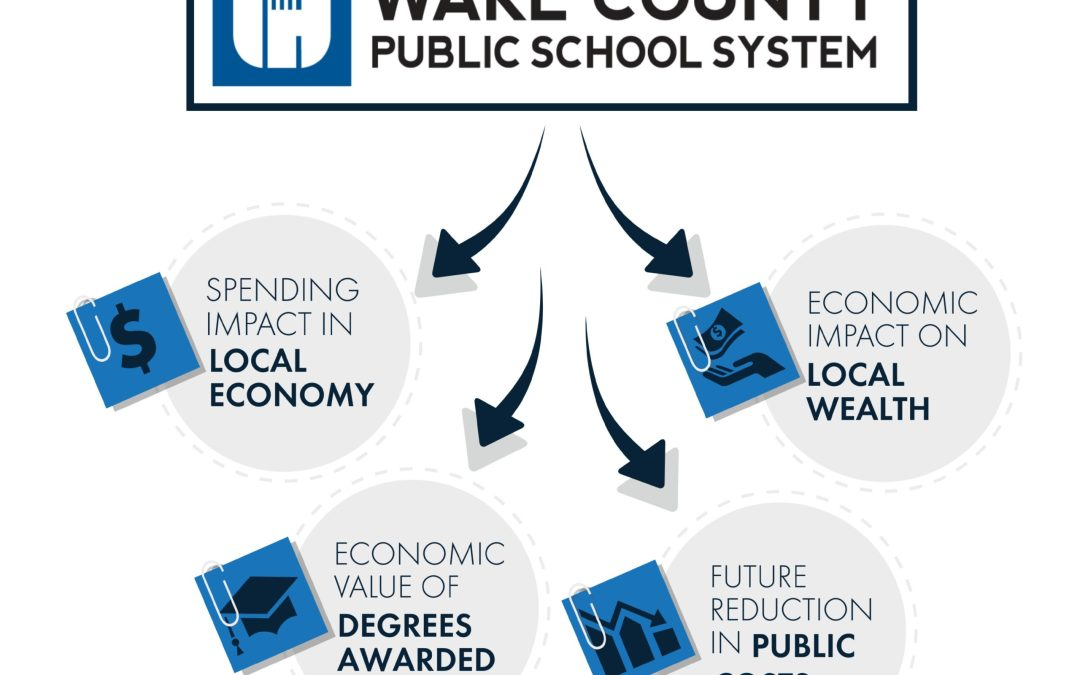 Econonimst: WCPSS Provides Significant Economic Impact