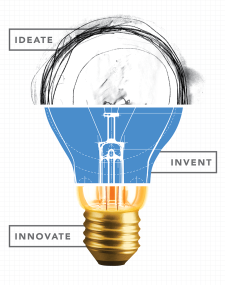 i3 - Ideate Invent Innovate