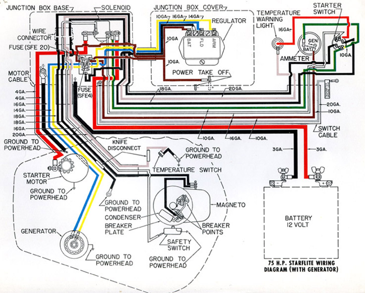 1961 Ev 75 wiring diagram – Antique Outboard Motor Club,IncAntique Outboard Motor Club