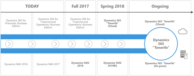 Microsoft Dynamics NAV 2018 Dynamics 365 Tenerife waldos blog