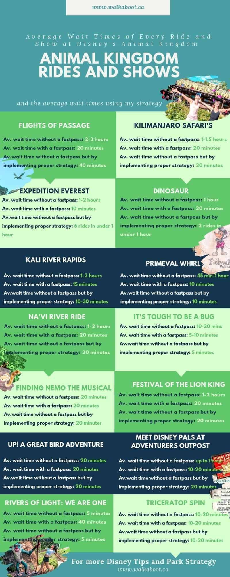 Animal Kingdom rides and wait times list at Walt Disney World