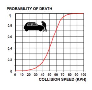 Speed = Death