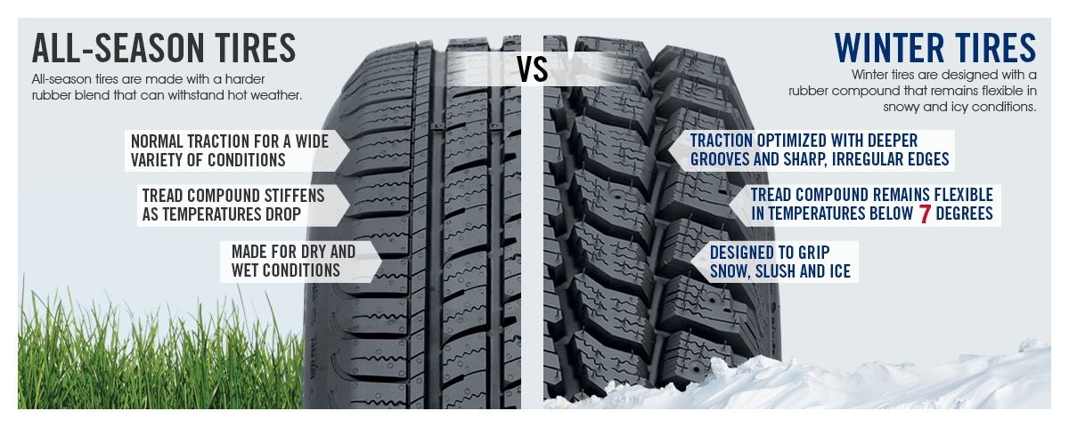 Do I Need Winter Tires In Toronto Wallace Chevrolet