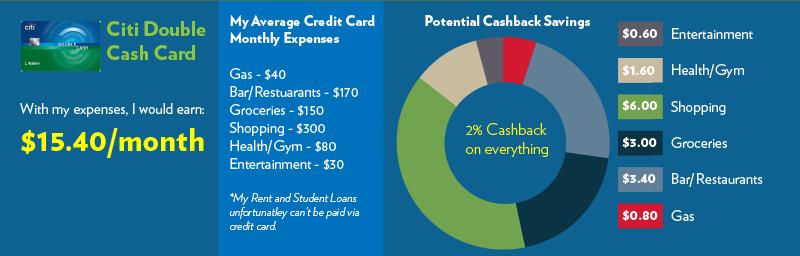Best Cashback Credit Card - Wallet Squirrel 01