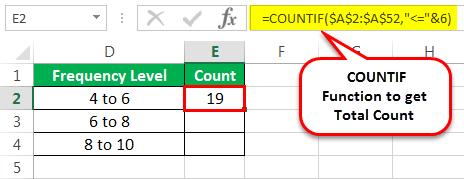 Пример распределения частот 2-2