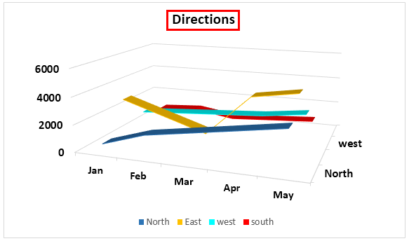 Заголовок диаграммы Направления