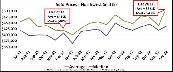 705 Prices Dec 2012