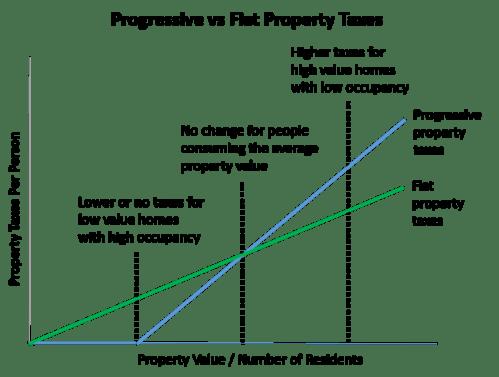 Progressive Property Taxes vs Flat Property Taxes