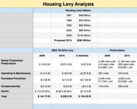 2016 Housing Levy Analysis