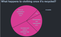 Recycle The Unrecyclable