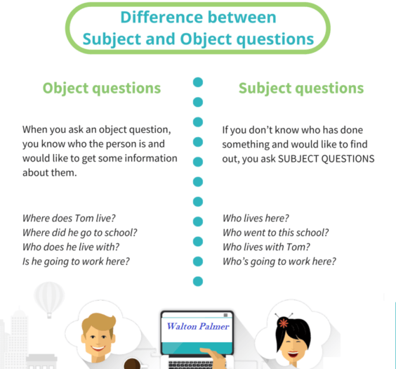 Subject and Object Questions