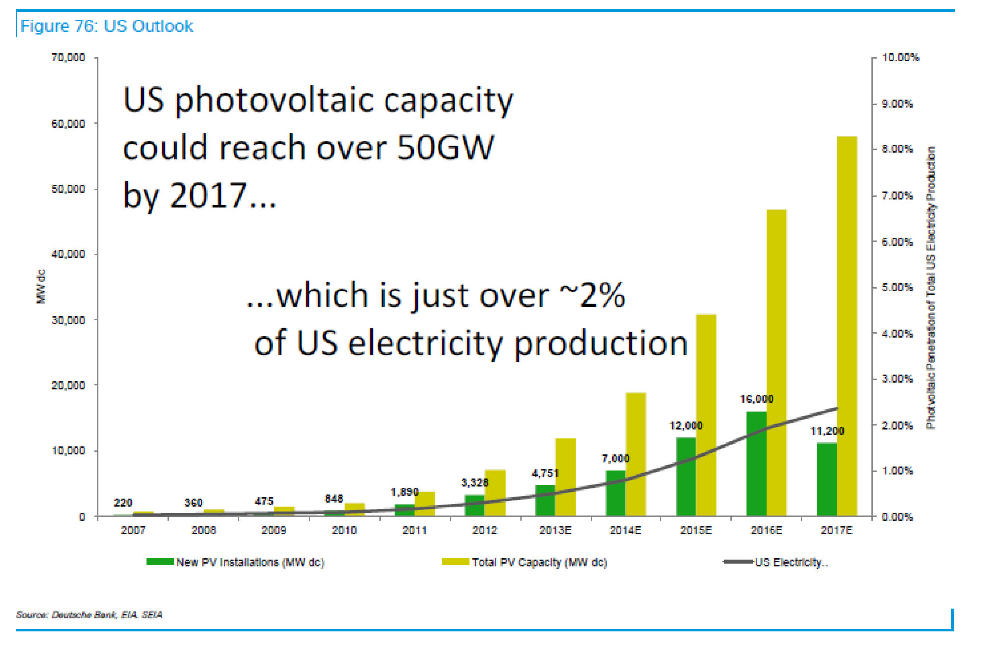 wamsted on energy that year the company said new pv installations should still top 11 000 mw easily topping any previous 12 months save the projected 2015 2016 boom years