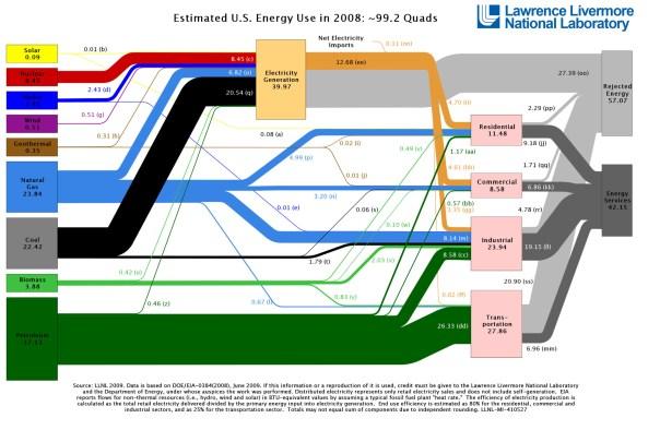 2008_United-States_Energy-1