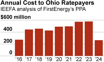 IEEFA-FirstEnergy-cost-2-6-2016-360x216-v1