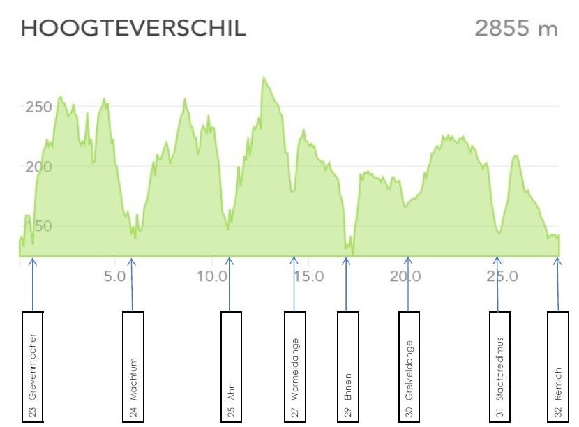 GR5 hoogteverschillen 23 Grevenmacher - 32 Remich