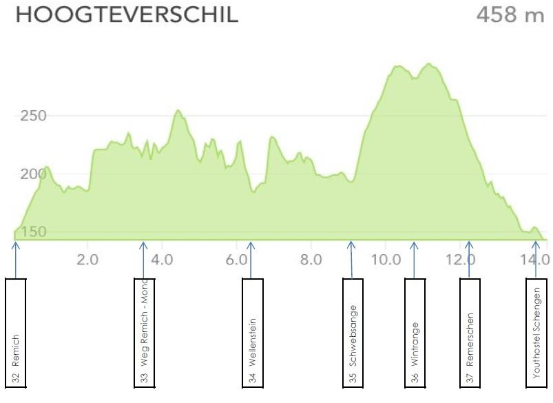 GR5 hoogteverschillen 32 Remich - 37 Remerschen Schengen