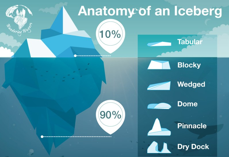 Infographic of Iceberg sizes and dimensions