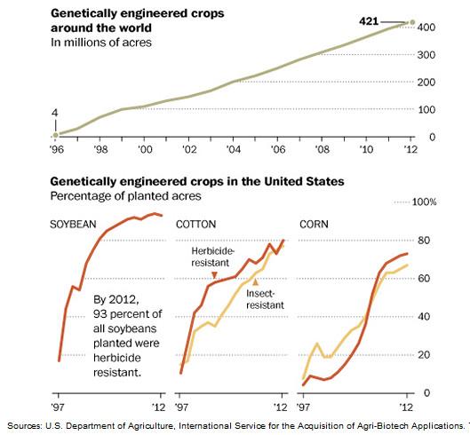 De schrikbarende groei van Monsanto is gebaseerd op valse argumenten en misdadige manipulatie via lobbywerk en overheidsinfiltratie